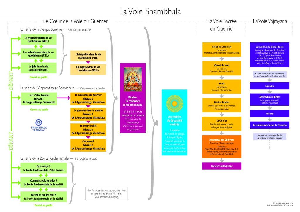 Schéma de la Voie Shambhala